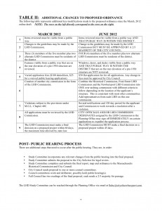 LHD Ordinance Summary, page 2 (Press image to enlarge)
