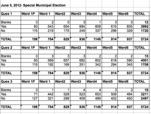 Newburyport Election, June 5, 2012