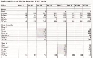 Newburyport Primary Election Results (press image to enlarge)