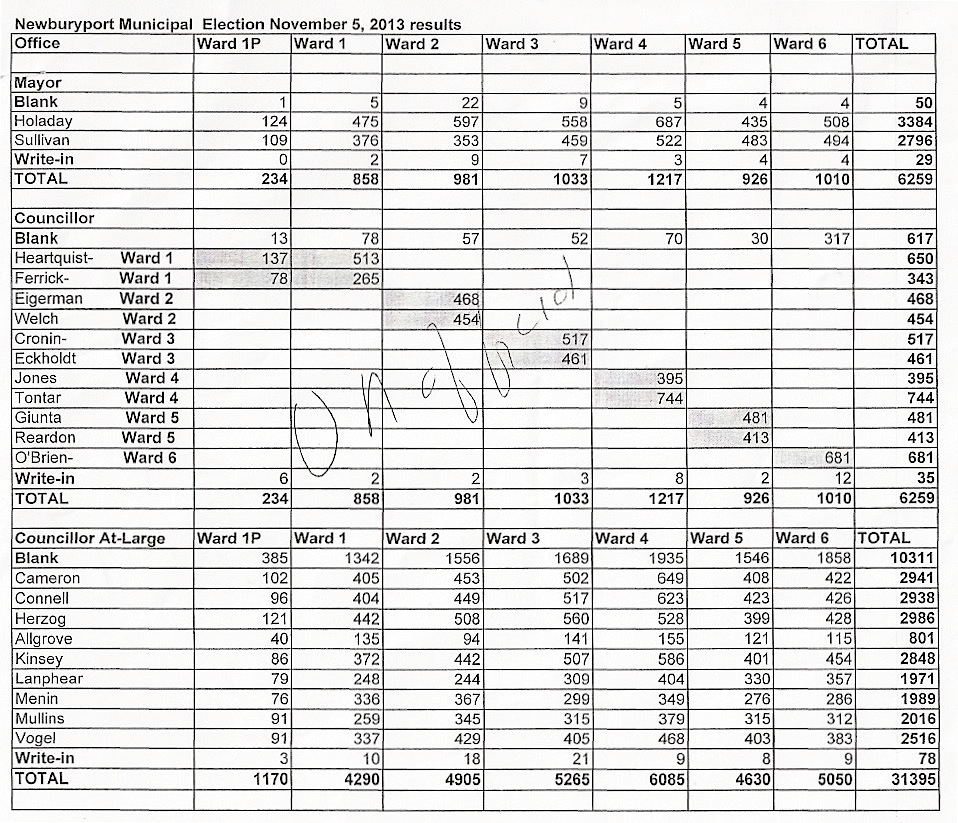 The budget the newburyport blog election results 2013 press image to enlarge stopboris Gallery