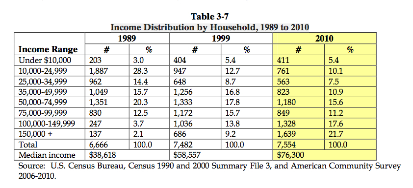 Income percentages in Newburyport from 1989-2010 from the City of Newburyport's website