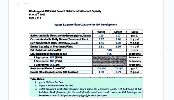 Water and Sewer capacity and number of bedroom and units