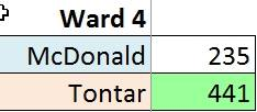 Ward 4 unofficial 2015 election results