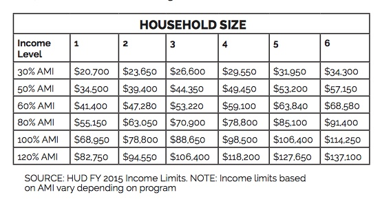2015 Affordable Medium Income (AMI)